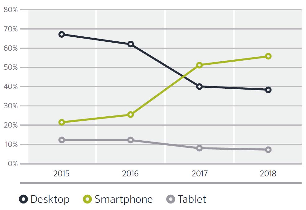 Smartphone als Shopping-Tool der Deutschen