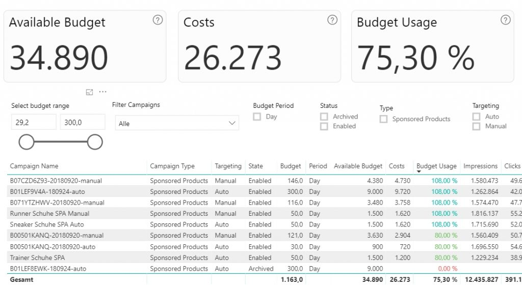 E PWR Budget Usage